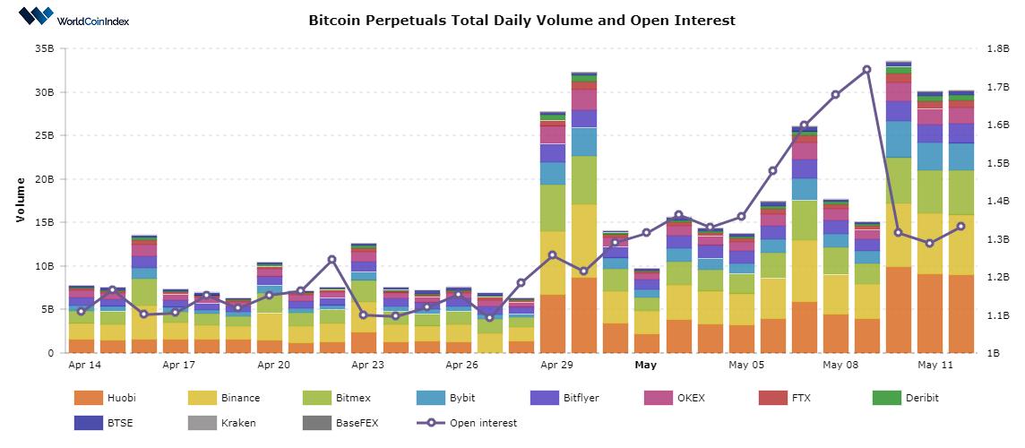 bitcoin chart worldcoinindex
