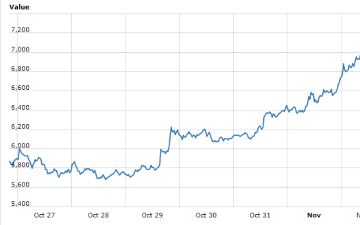 Bitcoin reaches new all-time high, and close to hitting $7,000