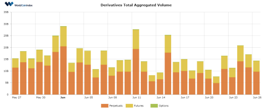 WorldCoinIndex Derivatives Report 2020 – Week 26