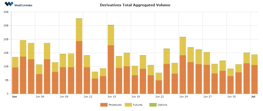 WorldCoinIndex Derivatives Report 2020 – Week 27
