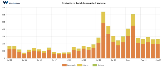 WorldCoinIndex Derivatives Report 2020 – Week 32