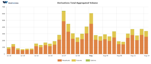 WorldCoinIndex Derivatives Report 2020 – Week 33