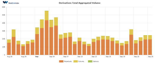 Cryptocurrency Derivative Volumes Rise amidst Coin Price Volatility