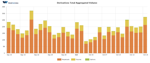 Derivatives Volume Increases while Crypto Prices Remain Stable