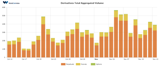 Bitcoin Continues Its Rapid Ascension, Hitting Yet Another Yearly High; Derivative Volumes Drop