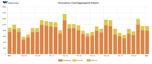 Crypto Market Showing Valuable Uptrend, but Derivative Volumes Drop